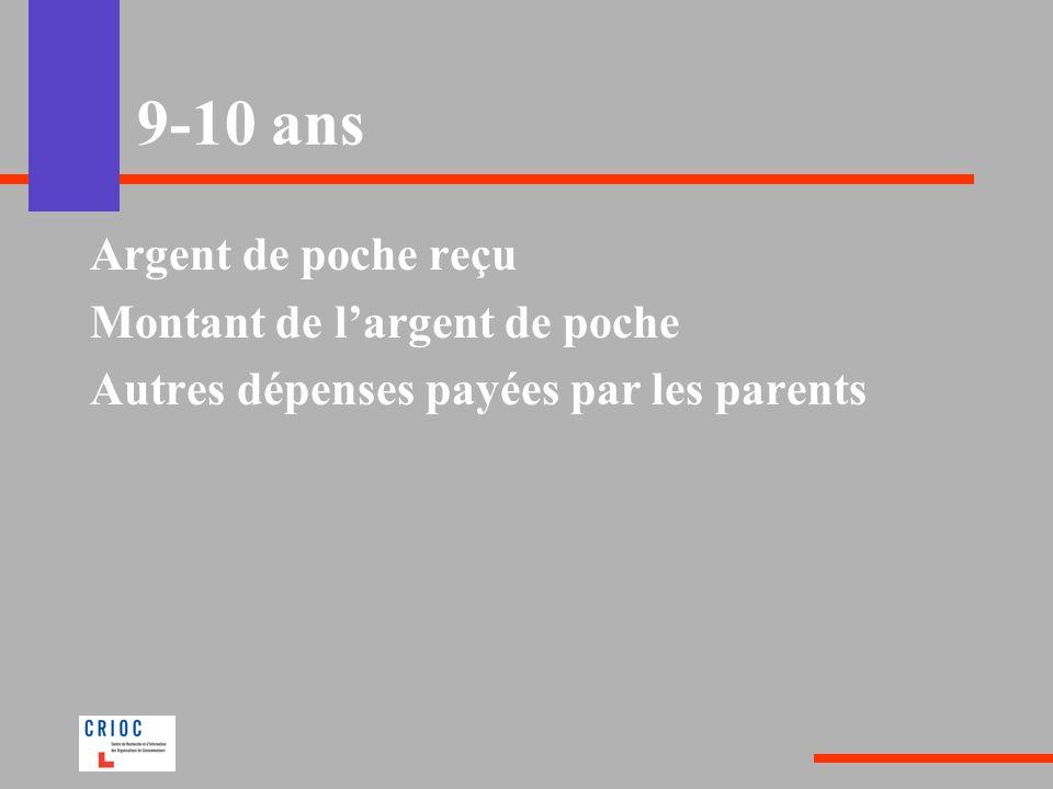 9-10 ans Argent de poche reçu Montant de l'argent de poche