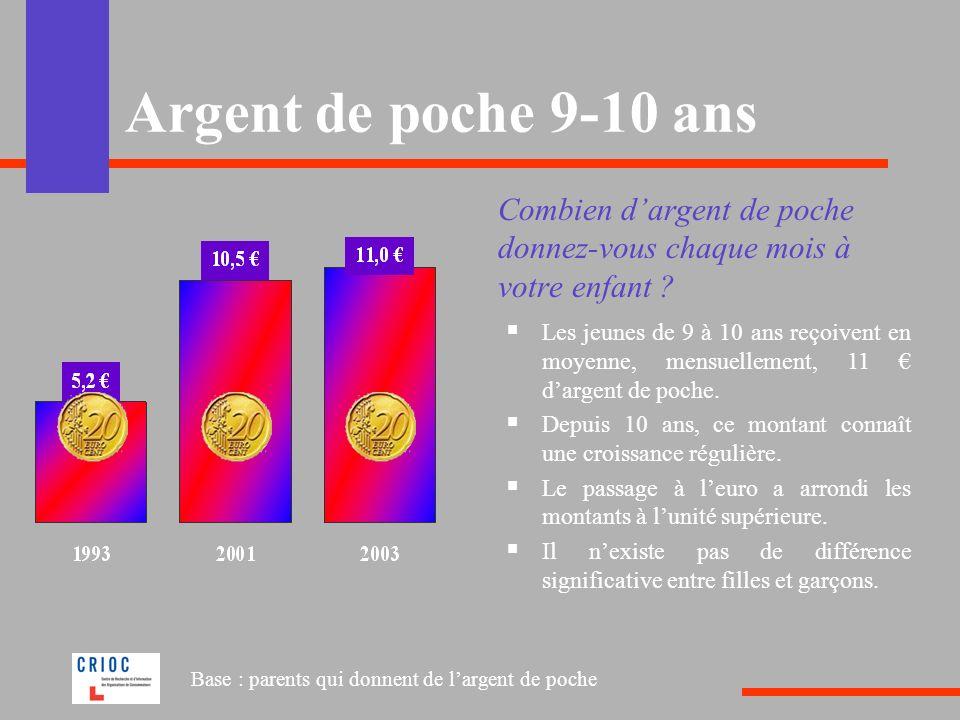 Argent de poche 9-10 ans Combien d'argent de poche donnez-vous chaque mois à votre enfant