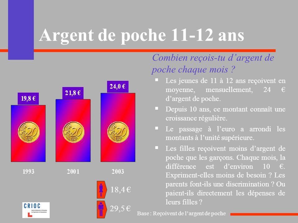 Argent de poche 11-12 ans Combien reçois-tu d'argent de poche chaque mois