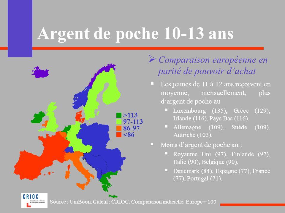 Argent de poche 10-13 ans Comparaison européenne en parité de pouvoir d'achat.
