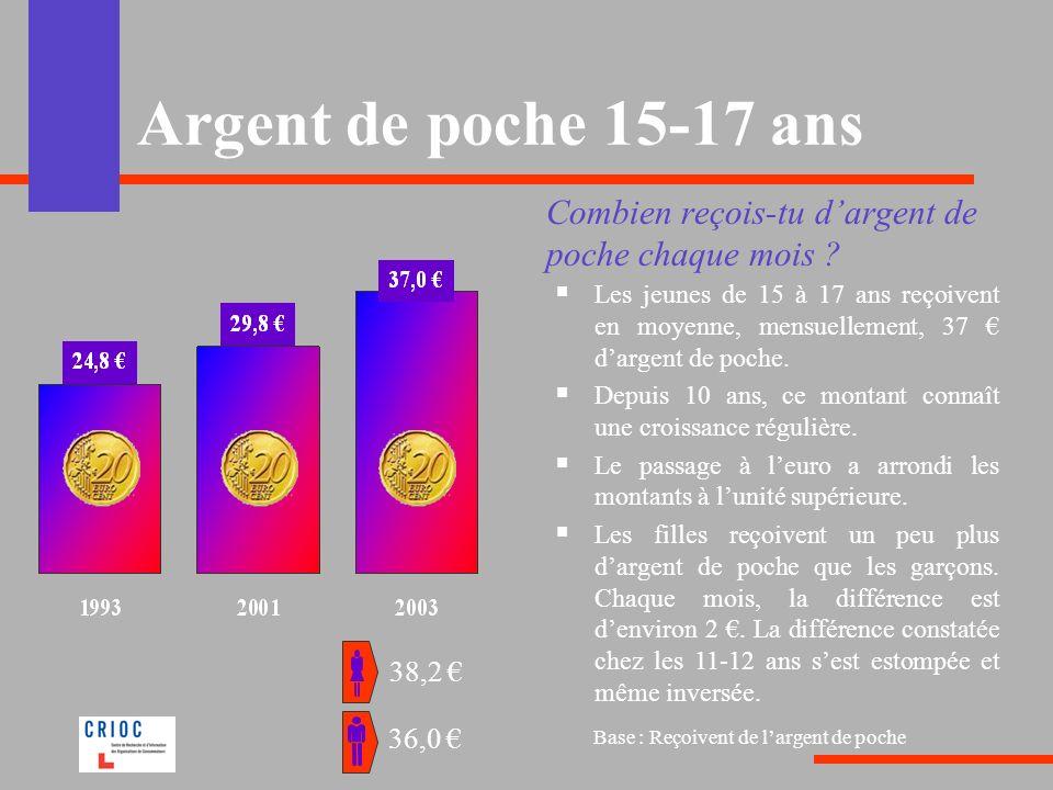 Argent de poche 15-17 ans Combien reçois-tu d'argent de poche chaque mois