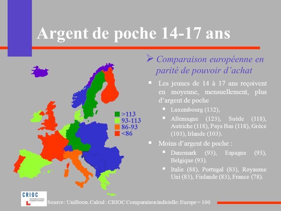 Argent de poche 14-17 ans Comparaison européenne en parité de pouvoir d'achat.