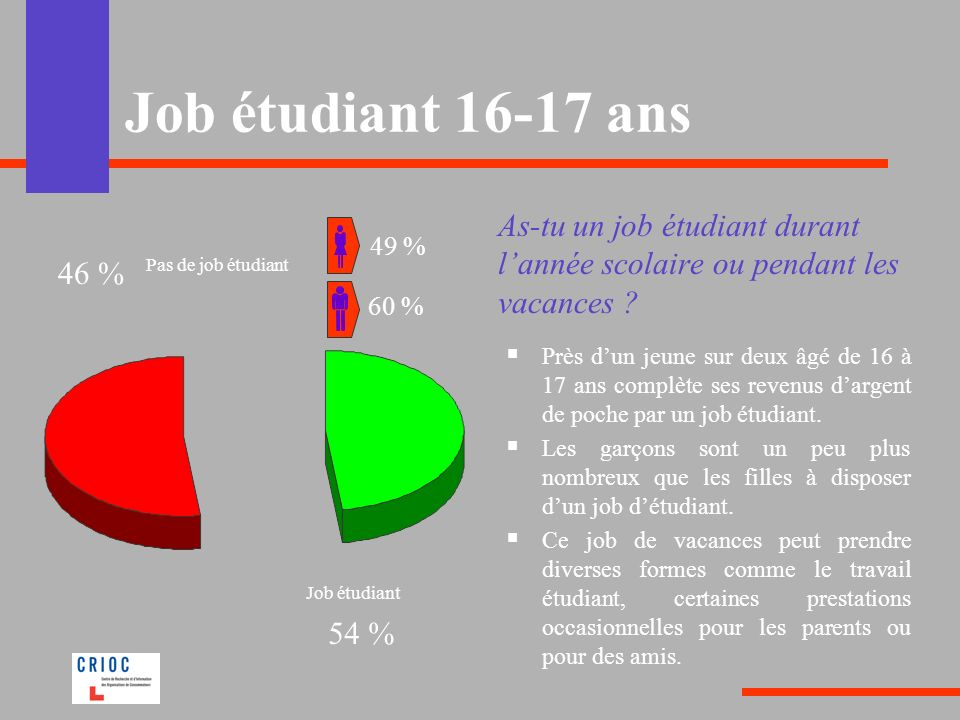Job étudiant 16-17 ans As-tu un job étudiant durant l'année scolaire ou pendant les vacances 49 %