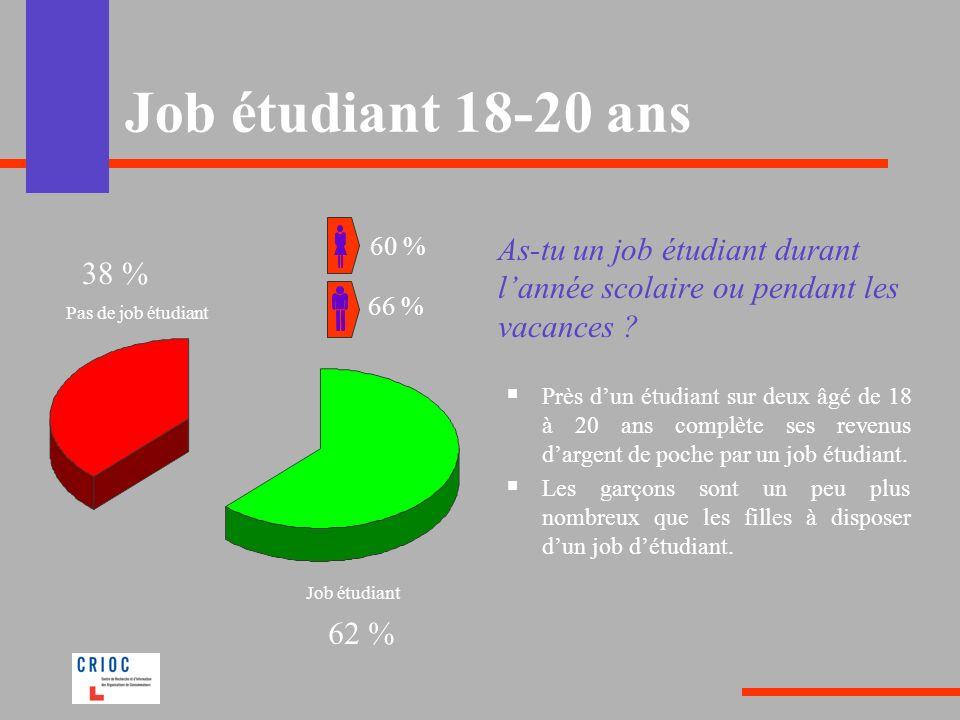 Job étudiant 18-20 ans 60 % As-tu un job étudiant durant l'année scolaire ou pendant les vacances