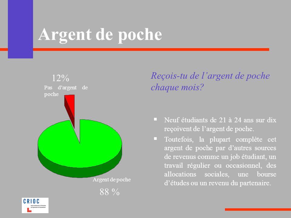 Argent de poche Reçois-tu de l'argent de poche chaque mois 12% 88 %