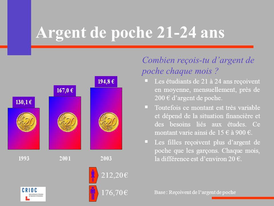 Argent de poche 21-24 ans Combien reçois-tu d'argent de poche chaque mois