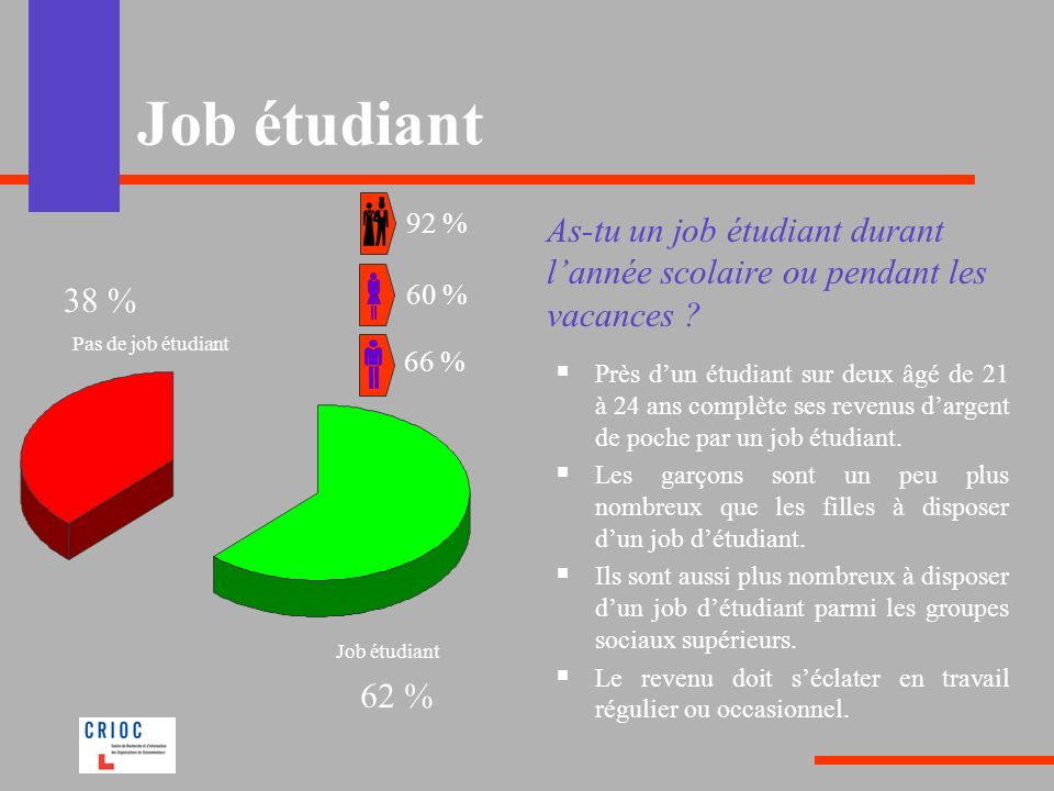 Job étudiant 92 % As-tu un job étudiant durant l'année scolaire ou pendant les vacances 38 % 60 %