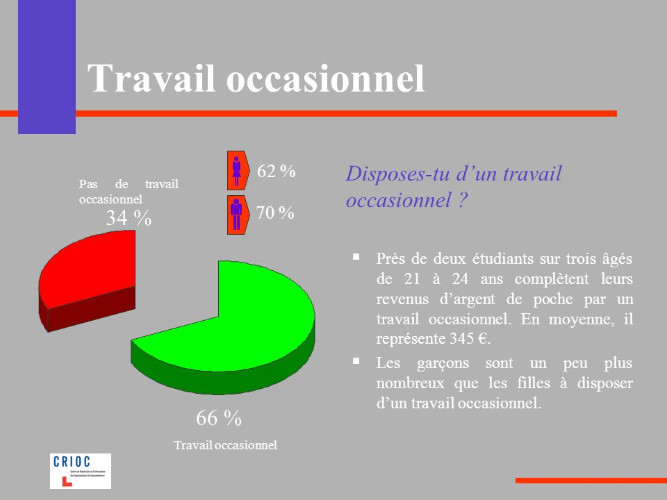 Travail occasionnel Disposes-tu d'un travail occasionnel 34 % 66 %