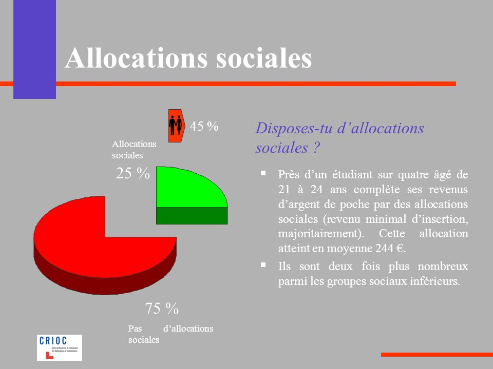 Allocations sociales Disposes-tu d'allocations sociales 25 % 75 %