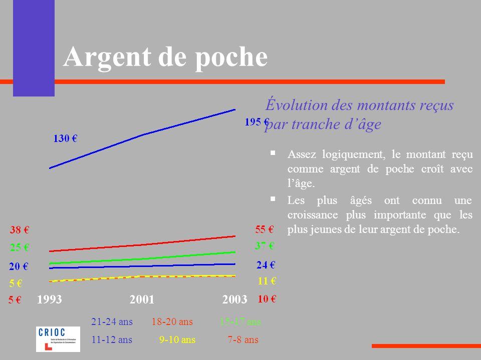 Argent de poche Évolution des montants reçus par tranche d'âge
