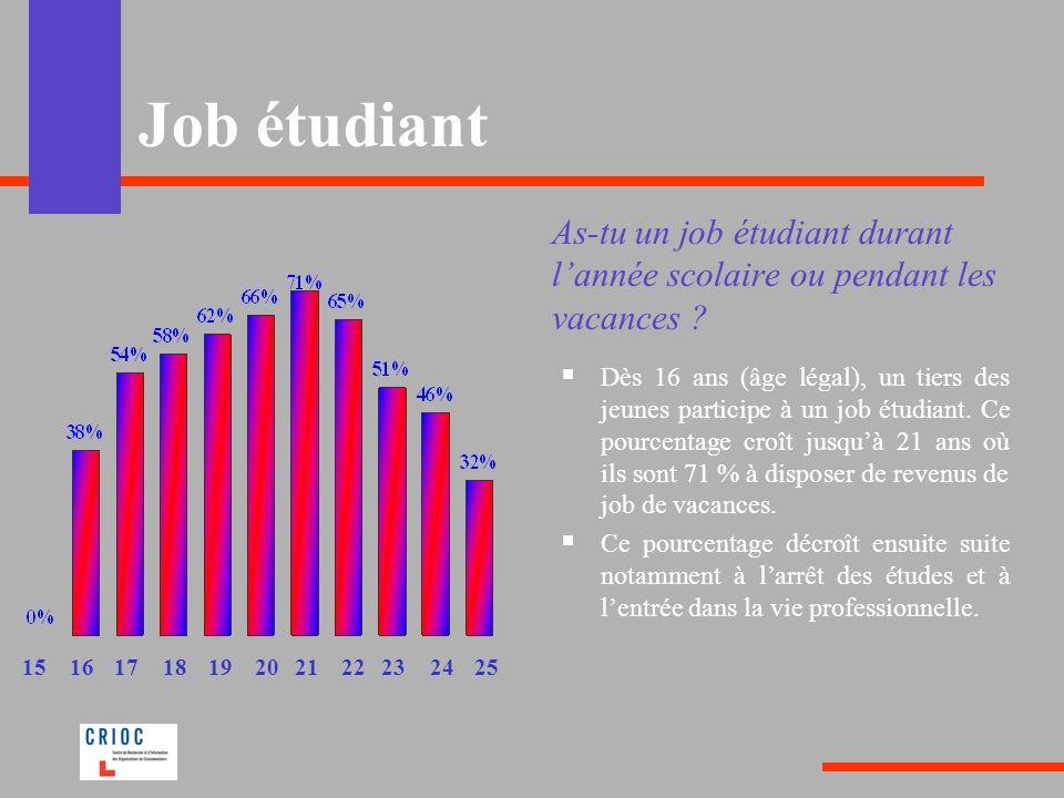 Job étudiant As-tu un job étudiant durant l'année scolaire ou pendant les vacances