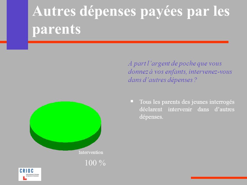Autres dépenses payées par les parents