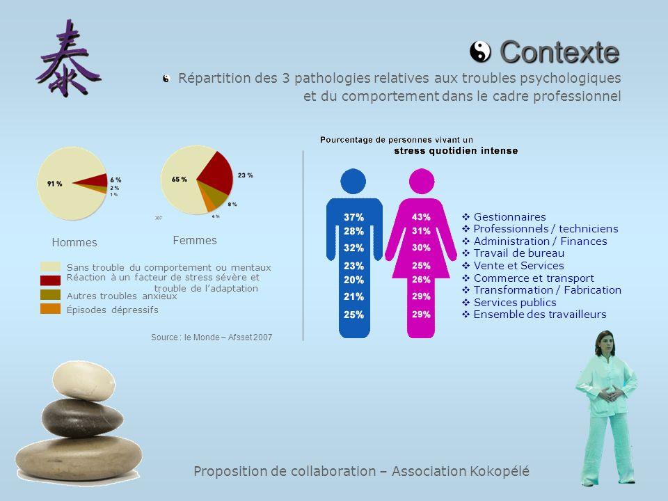 Contexte et du comportement dans le cadre professionnel