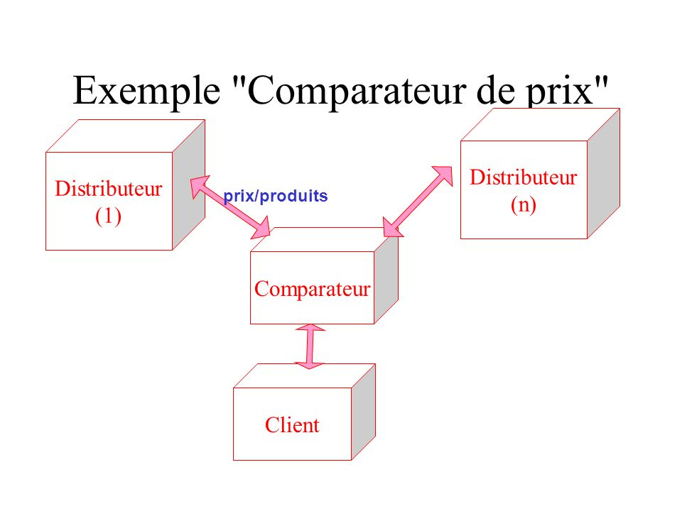 Introduction aux services web ppt t l charger - Comparateur de prix demenageur ...