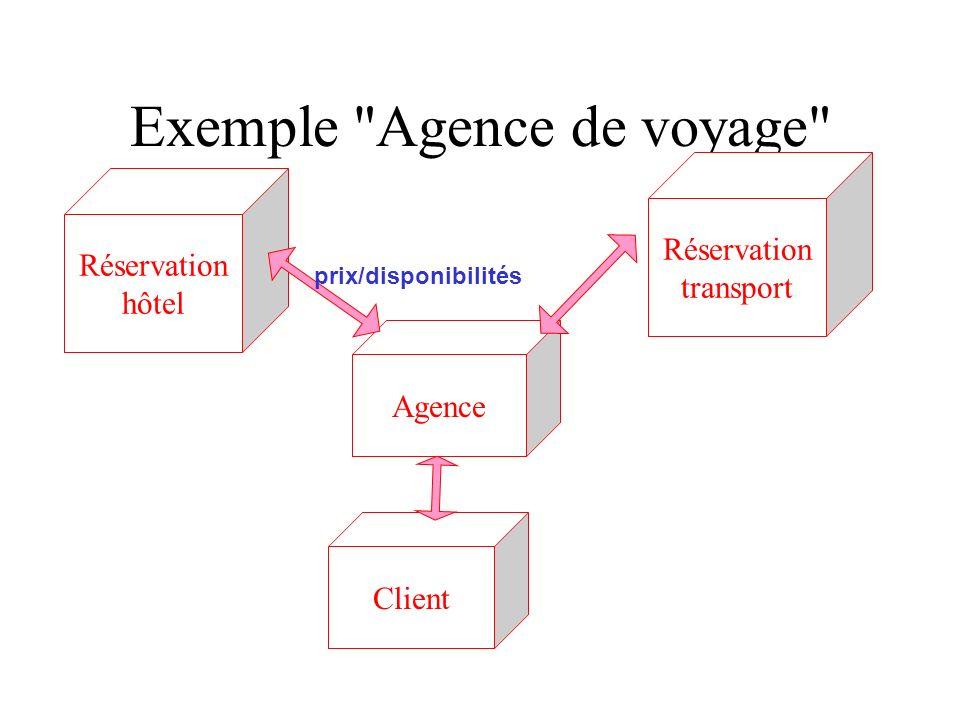 Exemple Agence de voyage