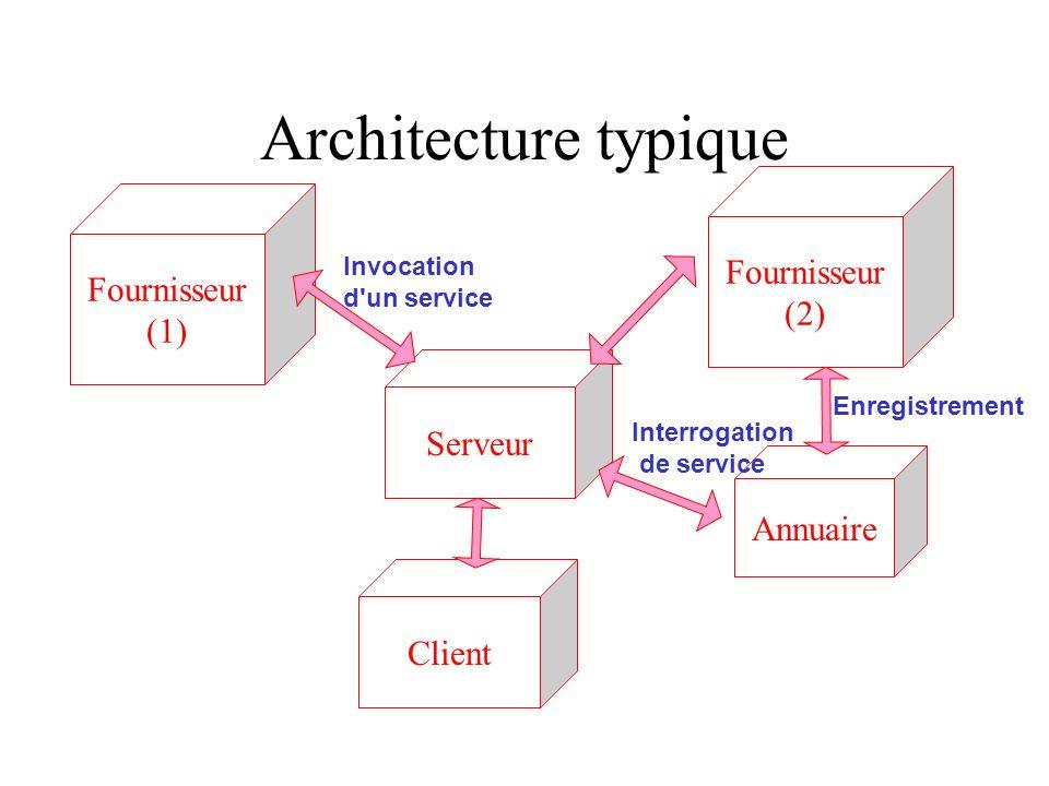 Architecture typique Fournisseur Fournisseur (2) (1) Serveur Annuaire