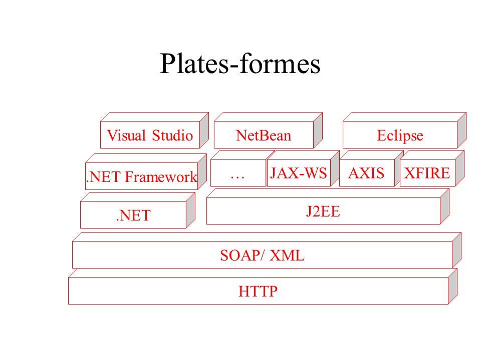 Plates-formes Visual Studio NetBean Eclipse … JAX-WS AXIS XFIRE