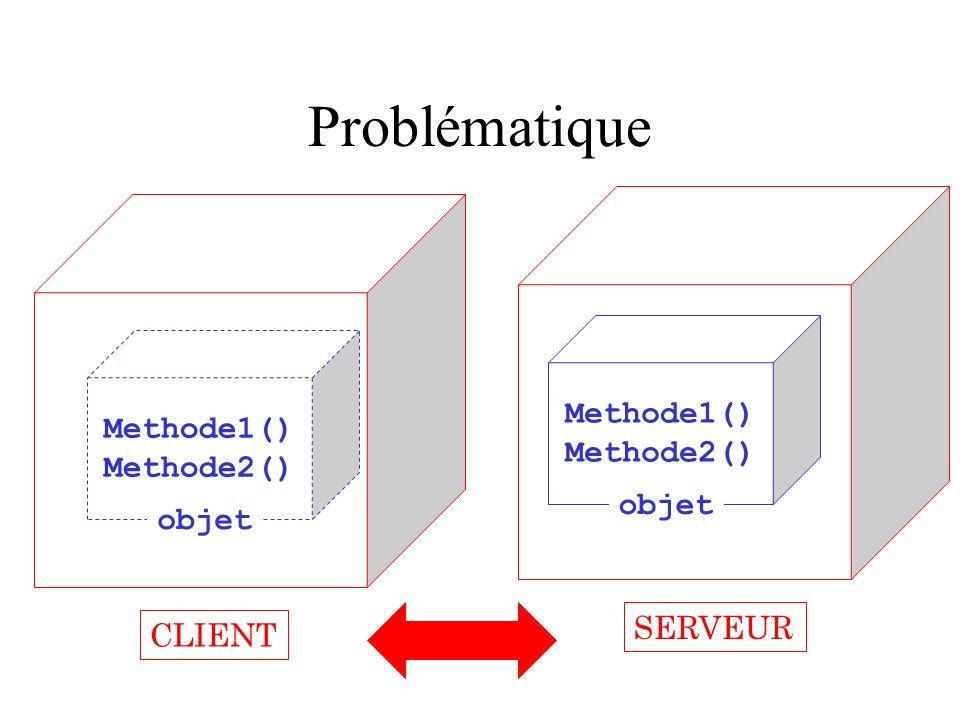 Problématique Hôte n°2 Hôte n°1 Methode1() Methode1() Methode2()
