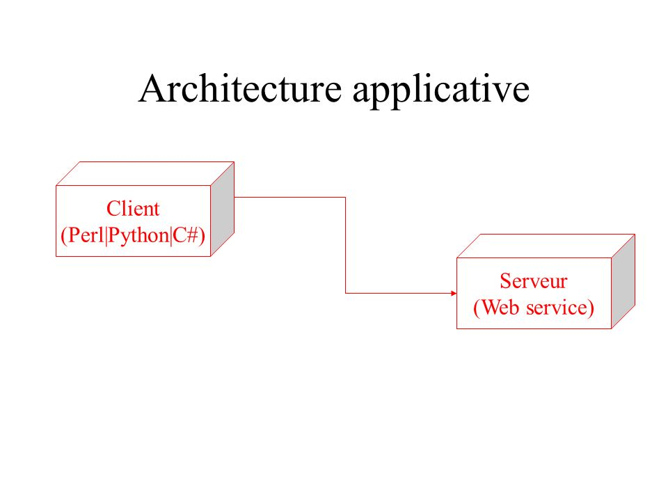Architecture applicative