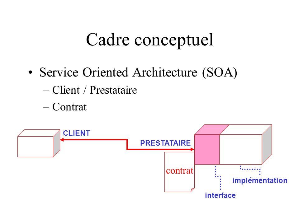 Cadre conceptuel Service Oriented Architecture (SOA)
