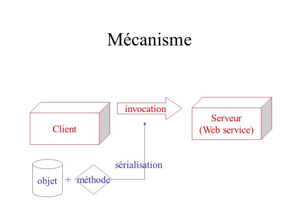 Mécanisme invocation Serveur (Web service) Client sérialisation objet