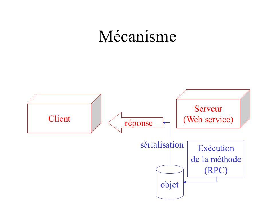 Mécanisme Serveur (Web service) Client réponse sérialisation Exécution