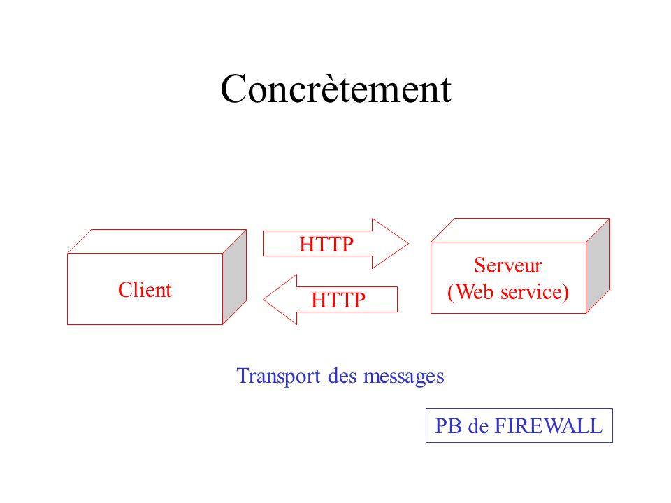 Concrètement HTTP Serveur (Web service) Client HTTP