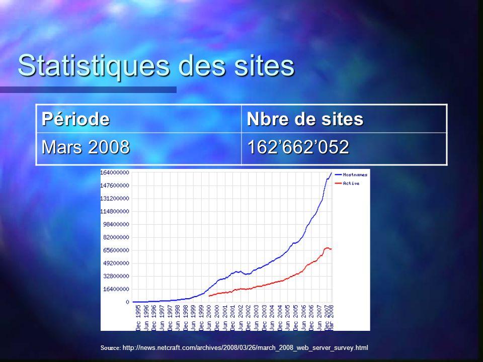 Statistiques des sites