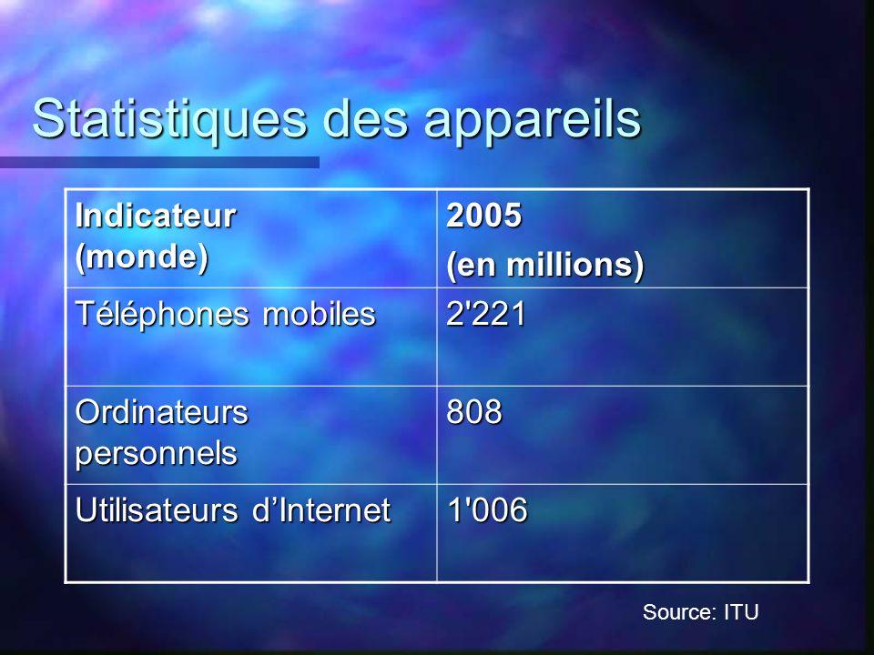 Statistiques des appareils
