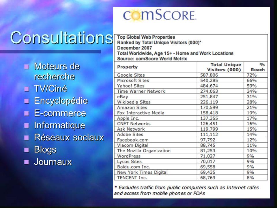 Consultations Moteurs de recherche TV/Ciné Encyclopédie E-commerce