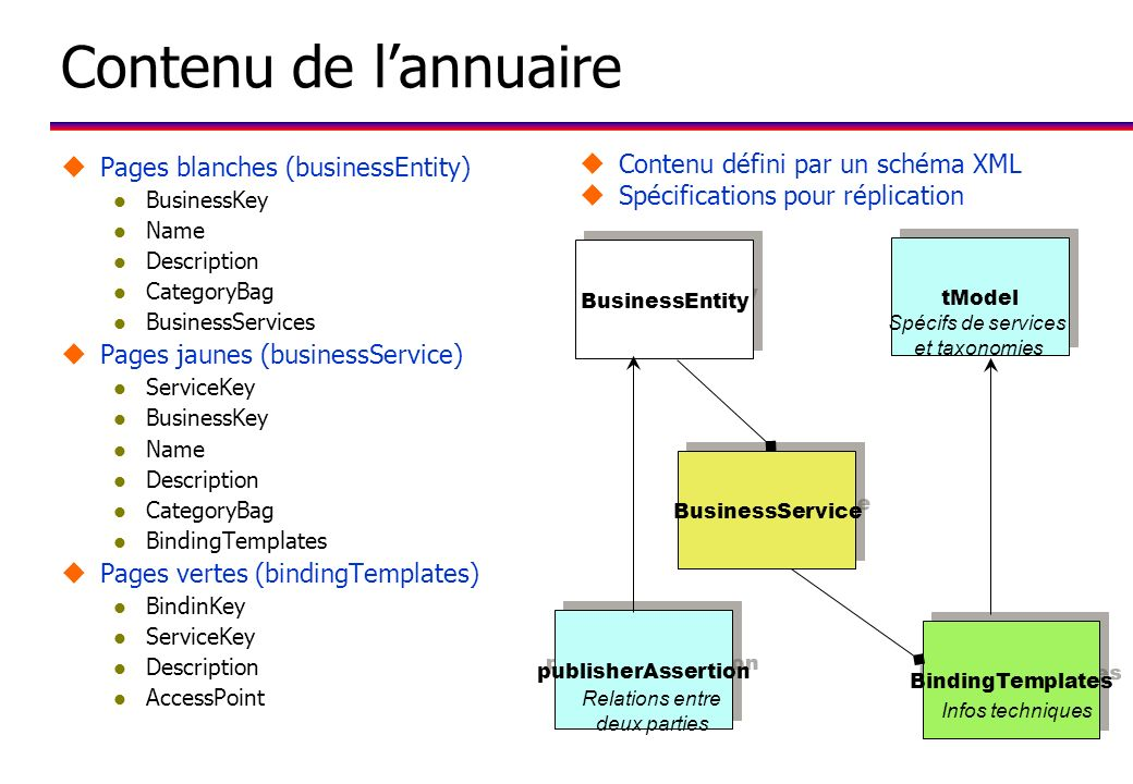 Contenu de l'annuaire Pages blanches (businessEntity)
