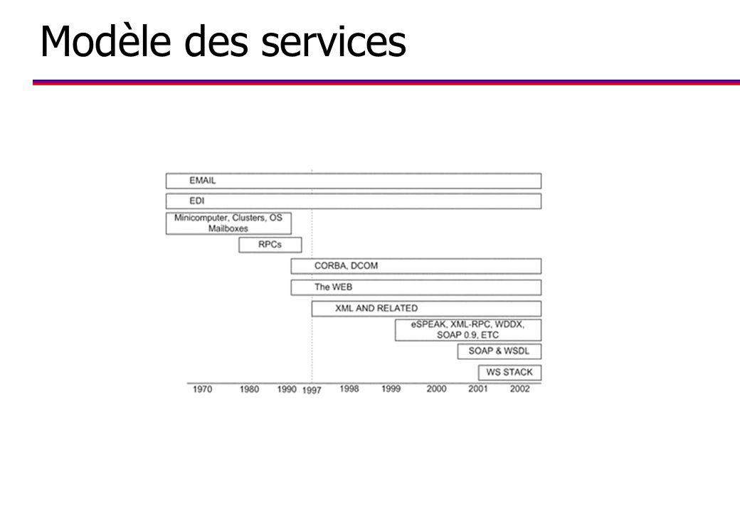 Modèle des services