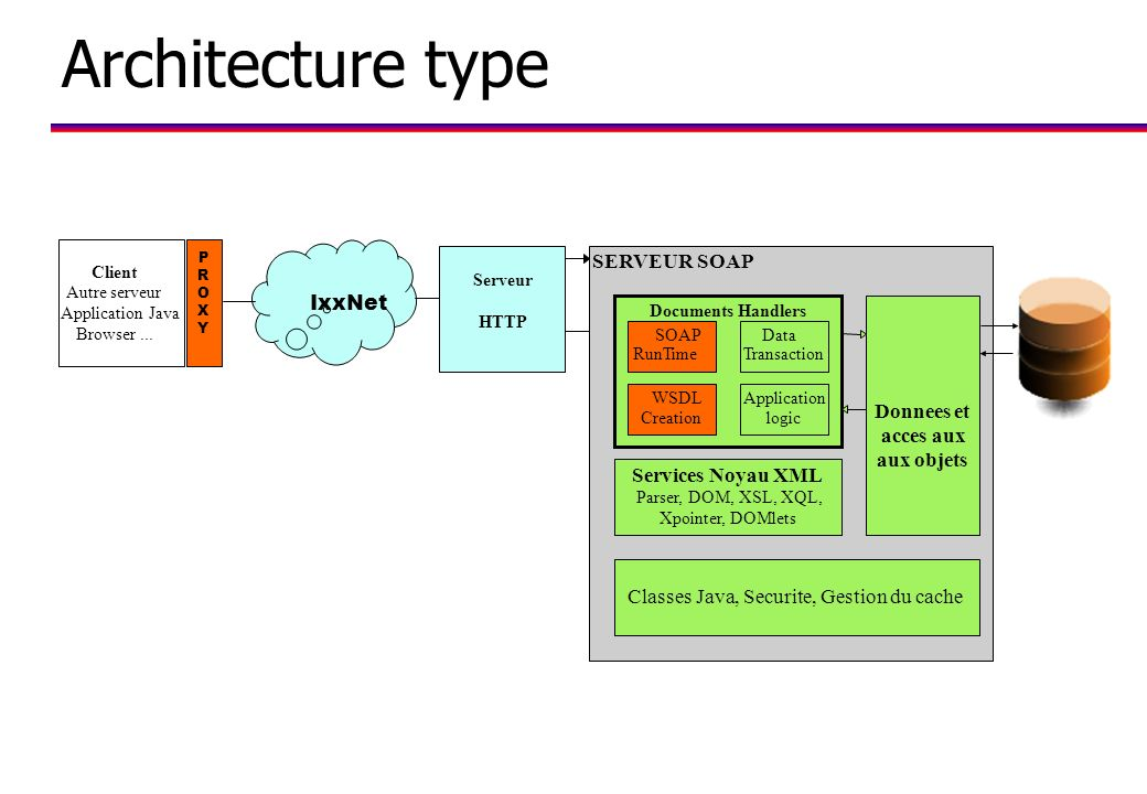 Architecture type SERVEUR SOAP IxxNet Donnees et acces aux aux objets