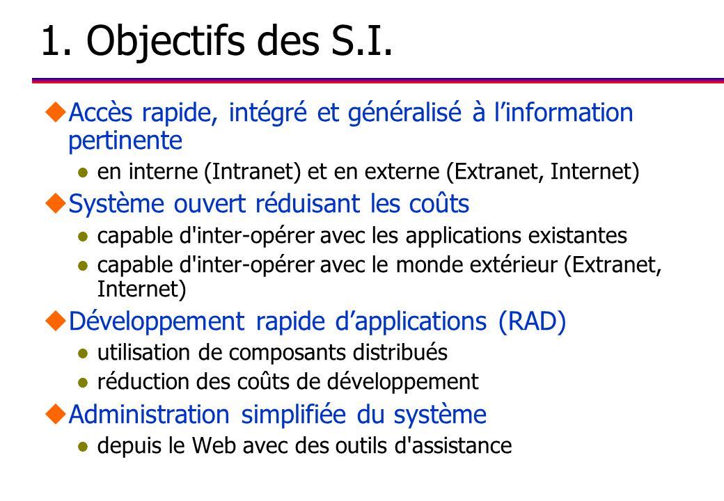 1. Objectifs des S.I. Accès rapide, intégré et généralisé à l'information pertinente. en interne (Intranet) et en externe (Extranet, Internet)