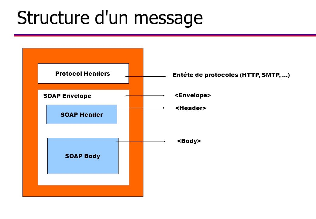 Structure d un message Protocol Headers