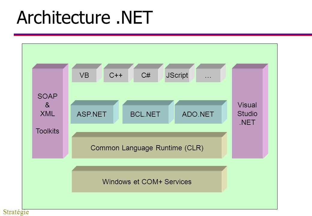 Architecture .NET SOAP & XML Toolkits VB C++ C# JScript … Visual