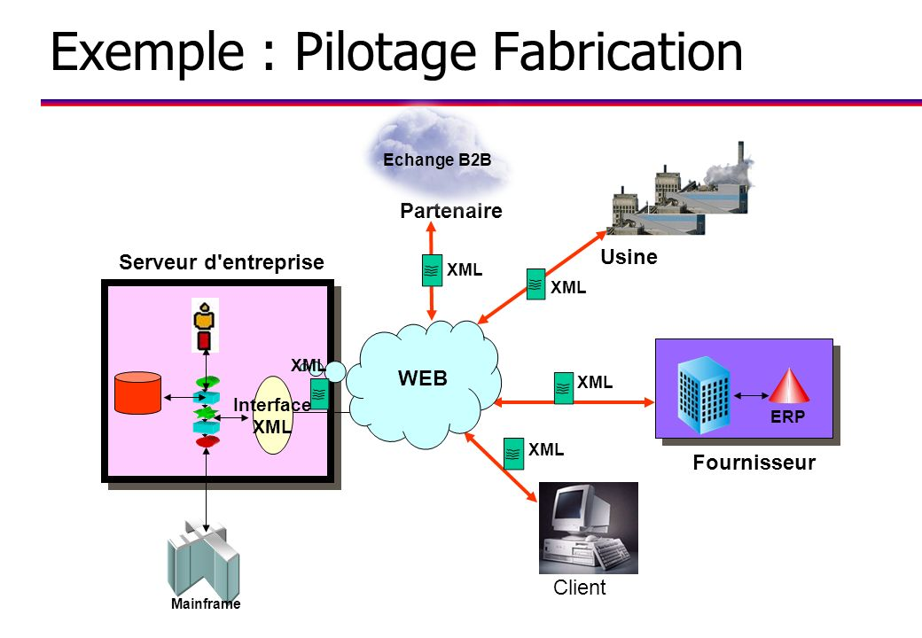 Exemple : Pilotage Fabrication