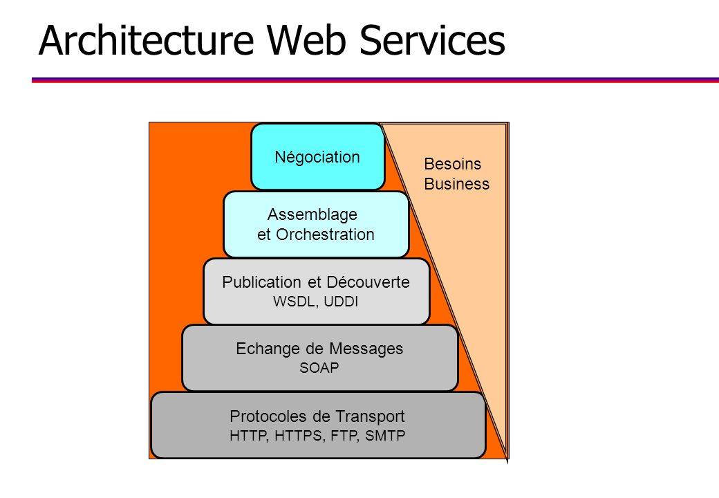Architecture Web Services