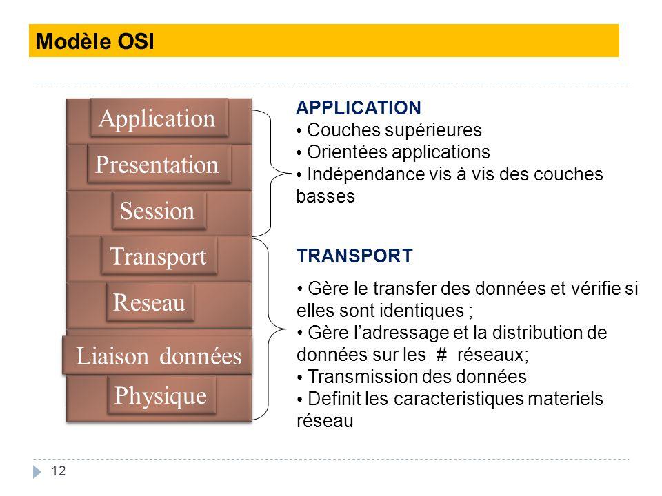 Application Presentation Session Transport Reseau Liaison données