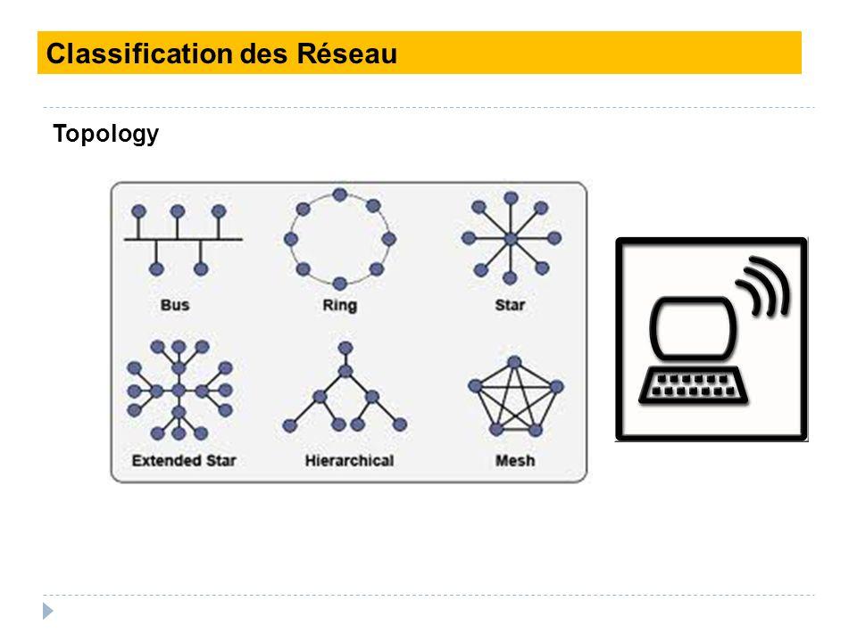 Classification des Réseau