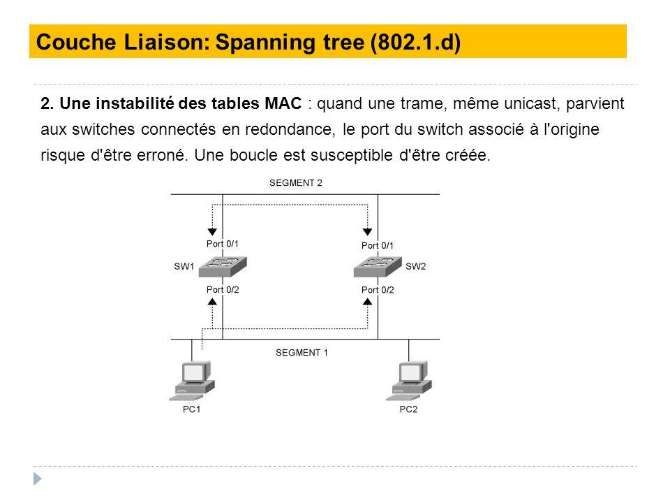 Couche Liaison: Spanning tree (802.1.d)