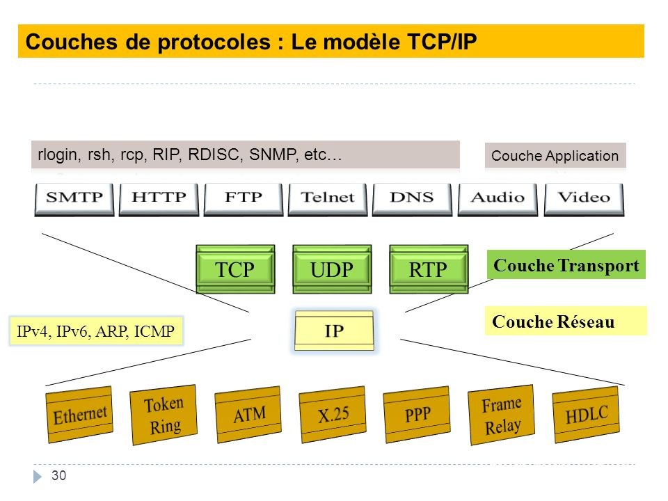 Data link layer Couches de protocoles : Le modèle TCP/IP SMTP HTTP FTP