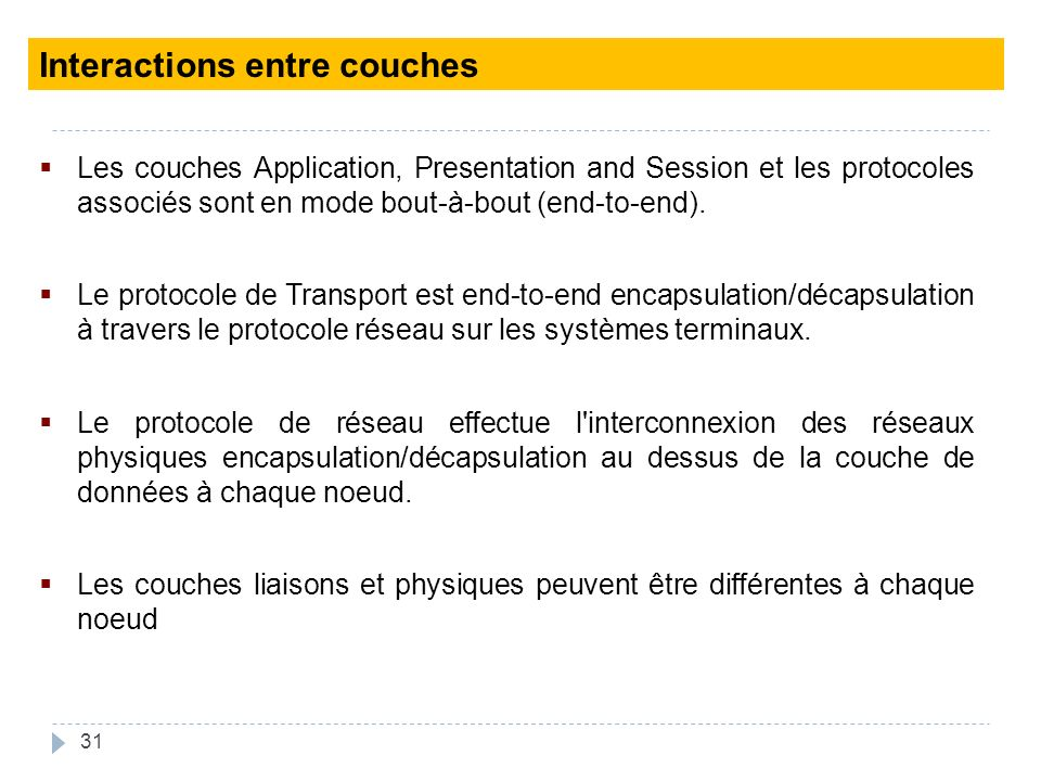 Interactions entre couches