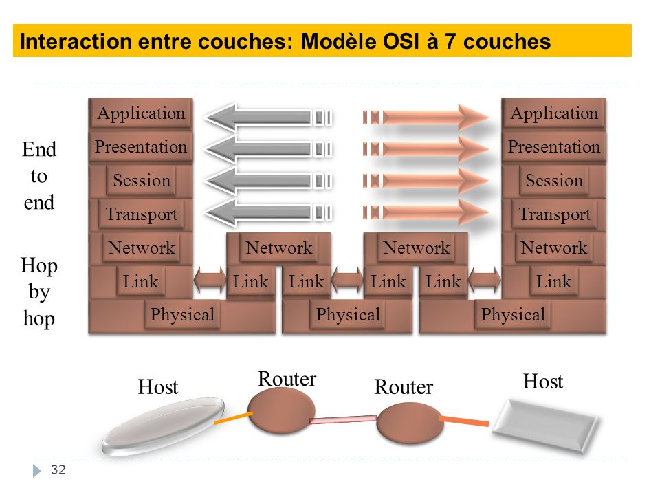 Interaction entre couches: Modèle OSI à 7 couches