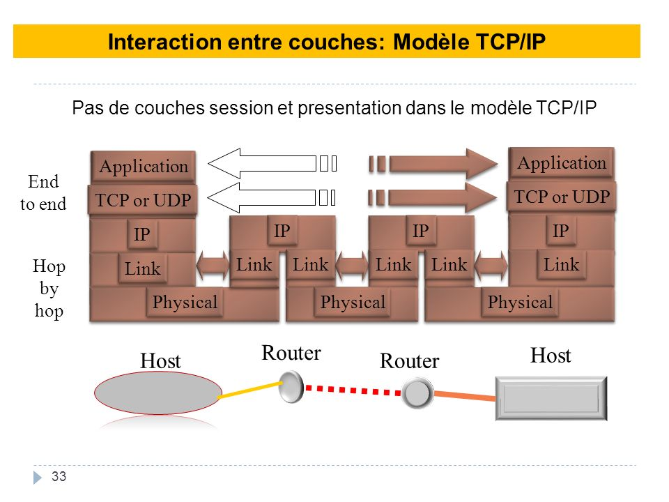 Interaction entre couches: Modèle TCP/IP