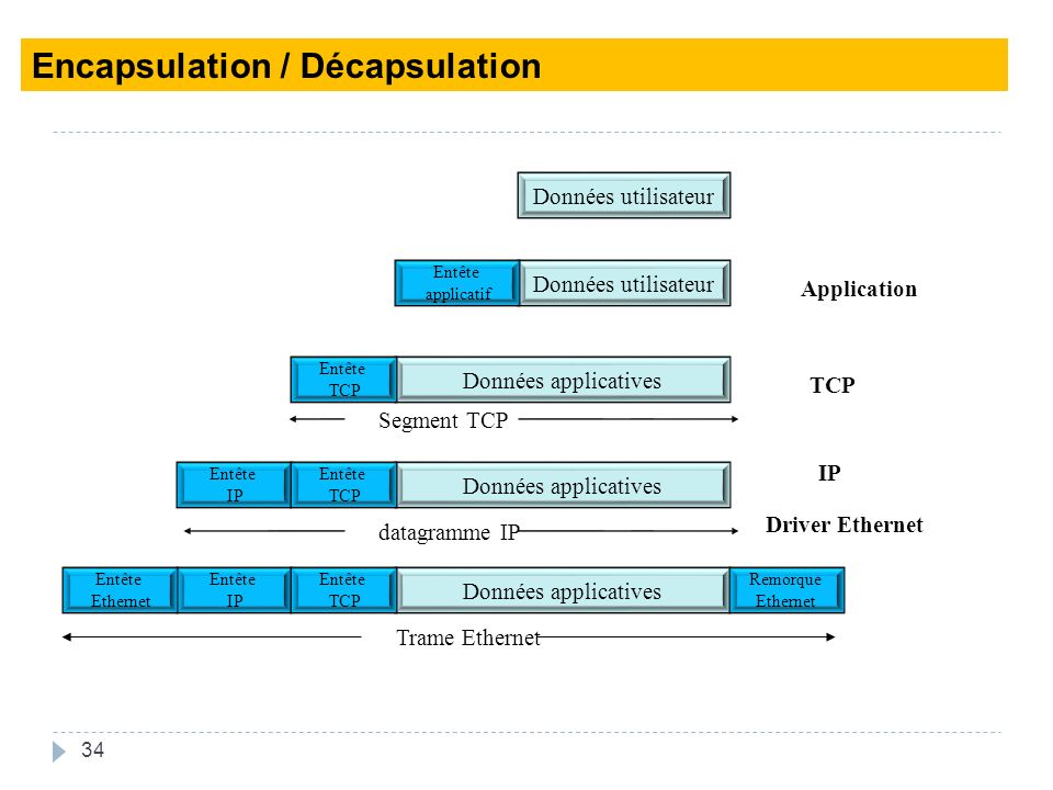 Encapsulation / Décapsulation
