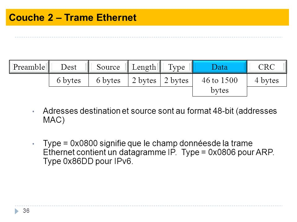 Couche 2 – Trame Ethernet