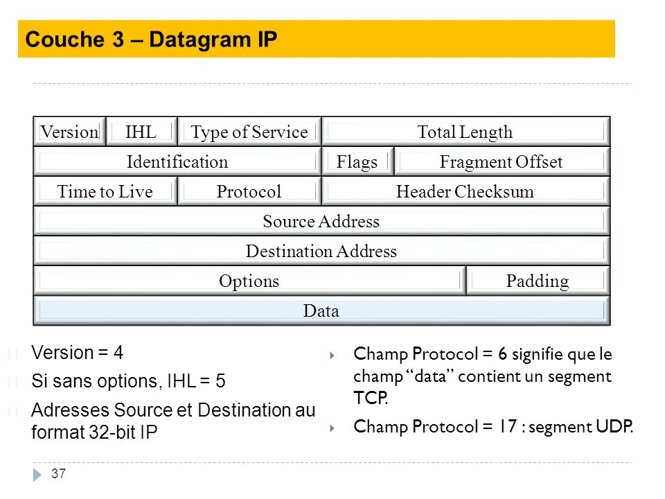 Couche 3 – Datagram IP Version IHL Type of Service Total Length