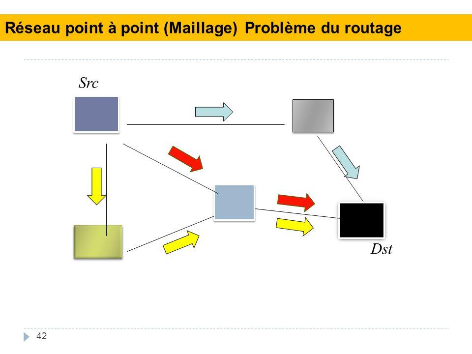 Réseau point à point (Maillage) Problème du routage
