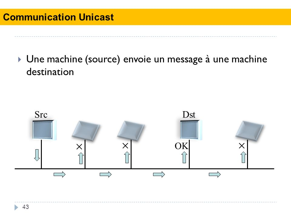    Une machine (source) envoie un message à une machine destination